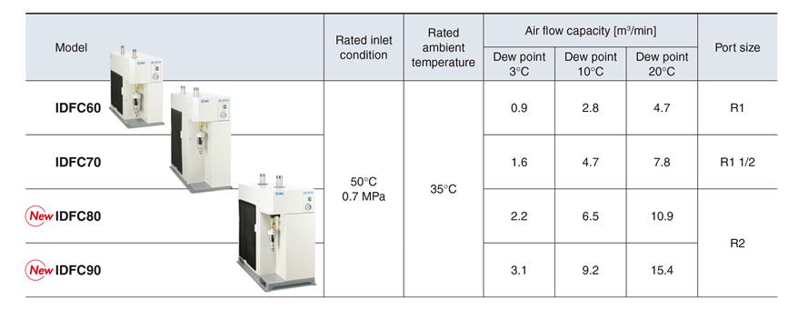 Máy sấy khí dạng làm lạnh dòng IDFC□