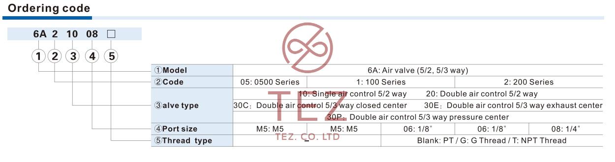 so do chon ma AIRTAC Solenoid Valve 6A Series