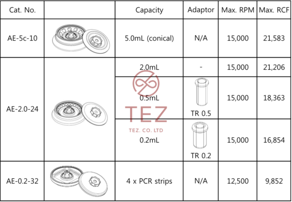 Máy Ly Tâm Siêu Nhỏ Làm Lạnh Tốc Độ Cao Hanil M15R rotor va pk