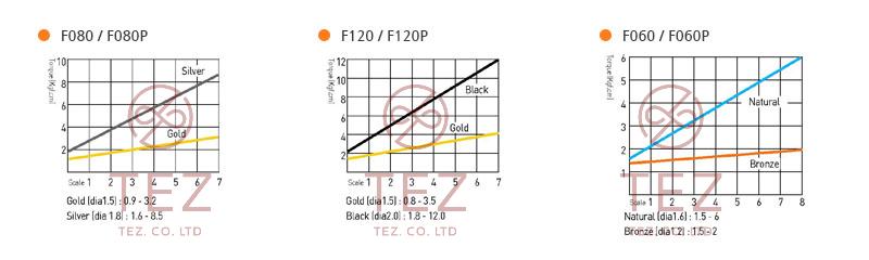 Hình minh họa mô tả đường cong mô-men xoắn SEHAN F Series