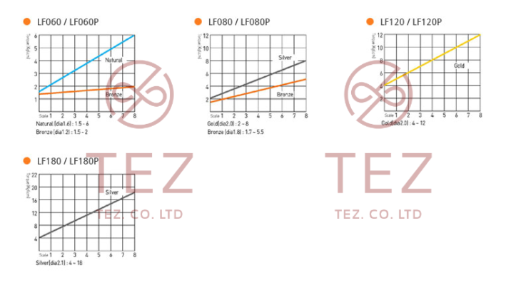 Hình minh họa mô tả đường cong mô-men xoắn SEHAN LF Series