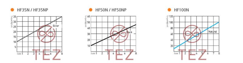Hình minh họa mô tả đường cong mô-men xoắn tô vít điện SEHAN HF Series