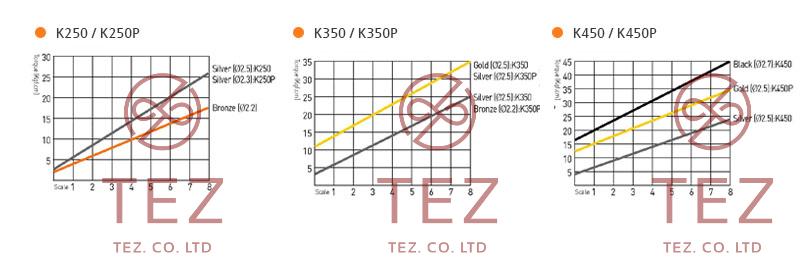 Hình minh họa mô tả đường cong mô-men xoắn tô vít điện SEHAN K Series