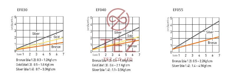 Hình minh họa mô tả đường cong mô-men xoắn tô vít điện SEHAN Mini EF Series