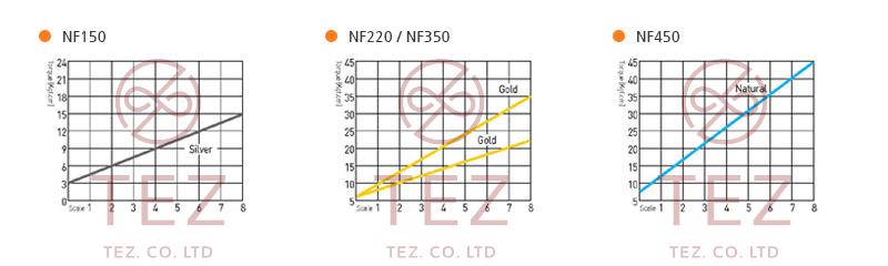Hình minh họa mô tả đường cong mô-men xoắn tô vít điện SEHAN NF Series